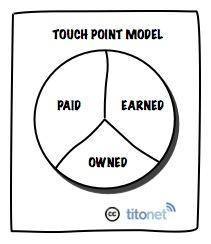 modelo puntos de contacto