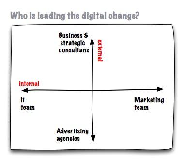 liderar digitalización
