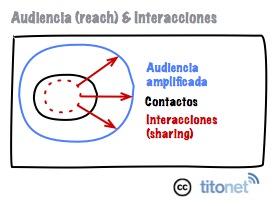 Audiencia influencia