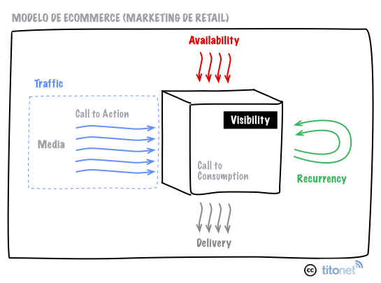 Modelo Ecommerce
