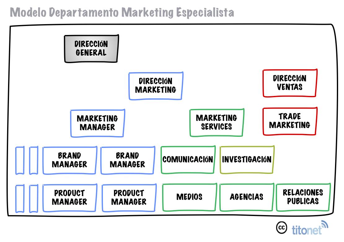 Digital Brand Manager Resume