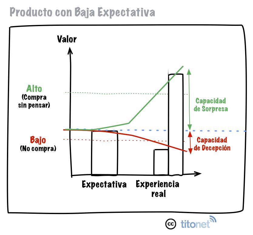gestión expectativas