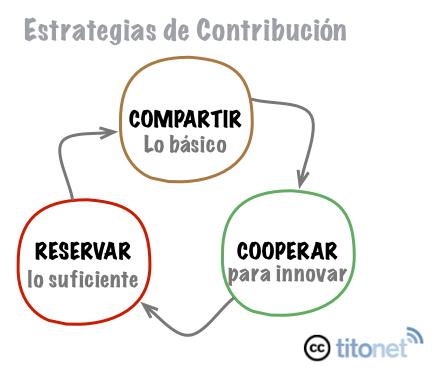 modelos de negocio abiertos