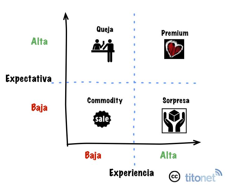 Expectativa & experiencias