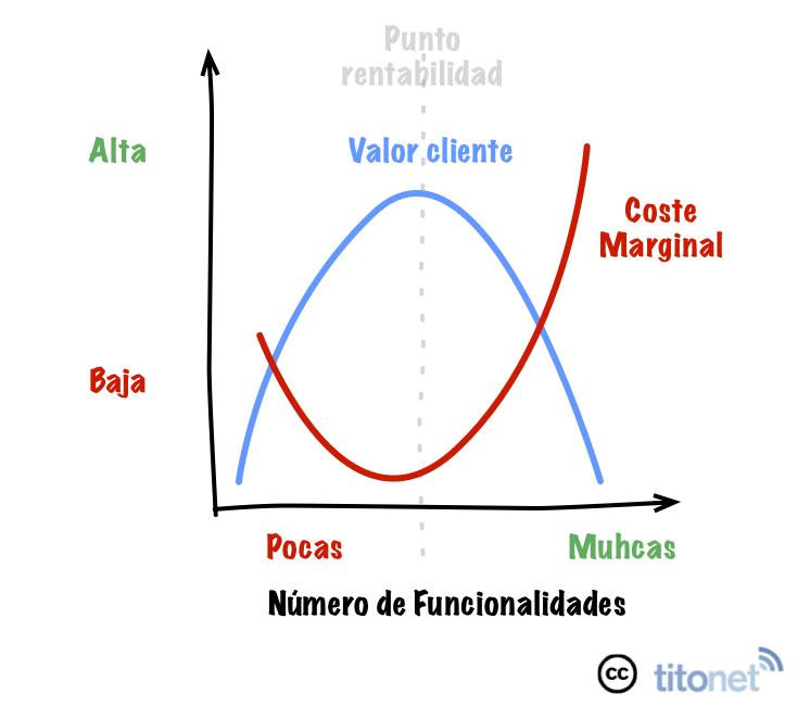 Valor-Rentabilidad