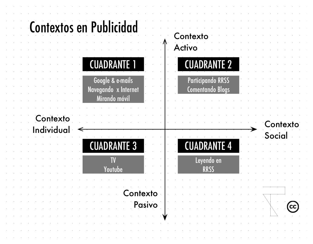Contexto-Publicidad