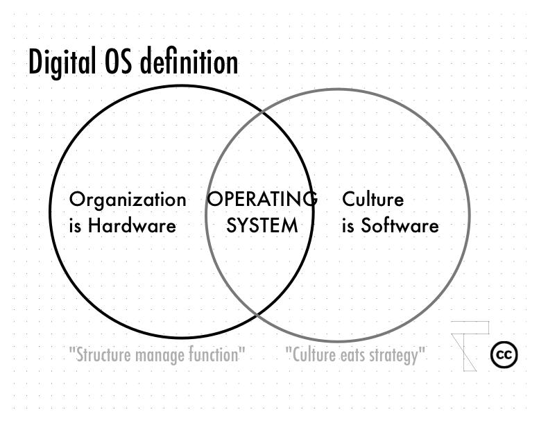 Digital OS - 1