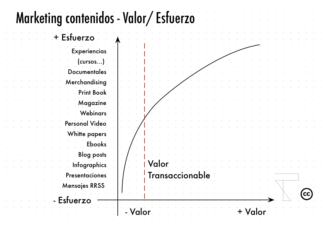 Marketing Contenidos -1