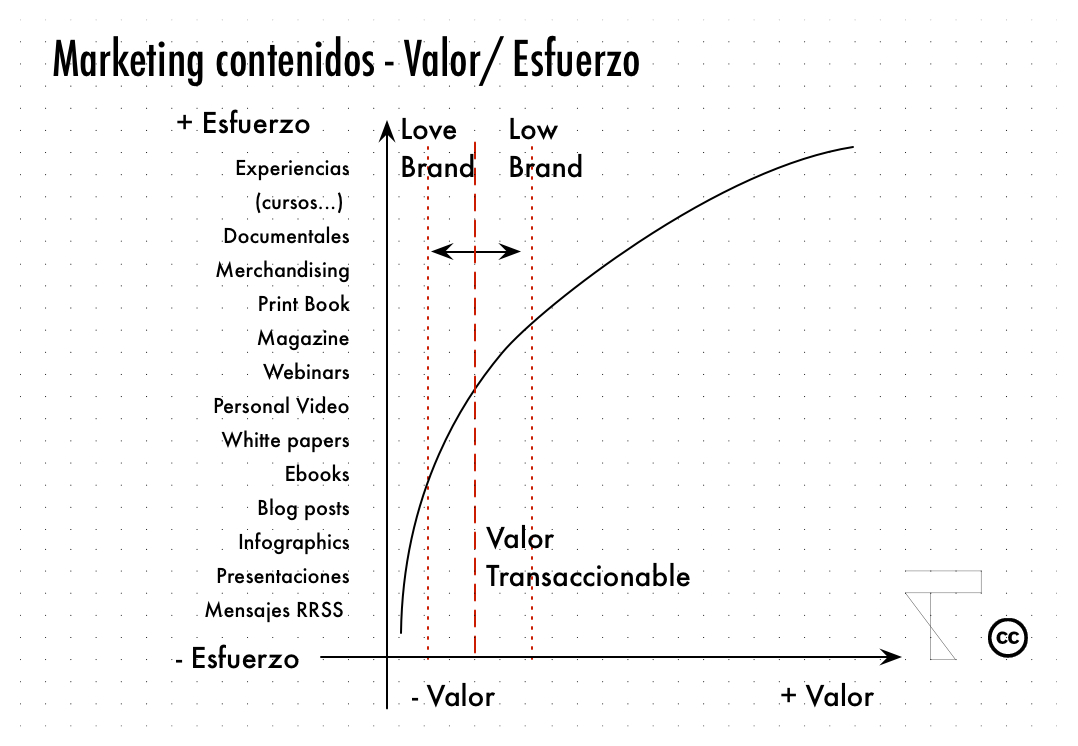 Marketing Contenidos -2