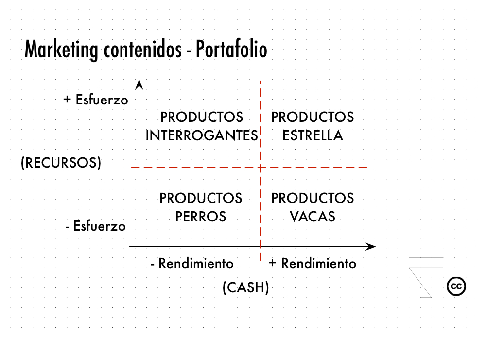 Marketing Contenidos -4