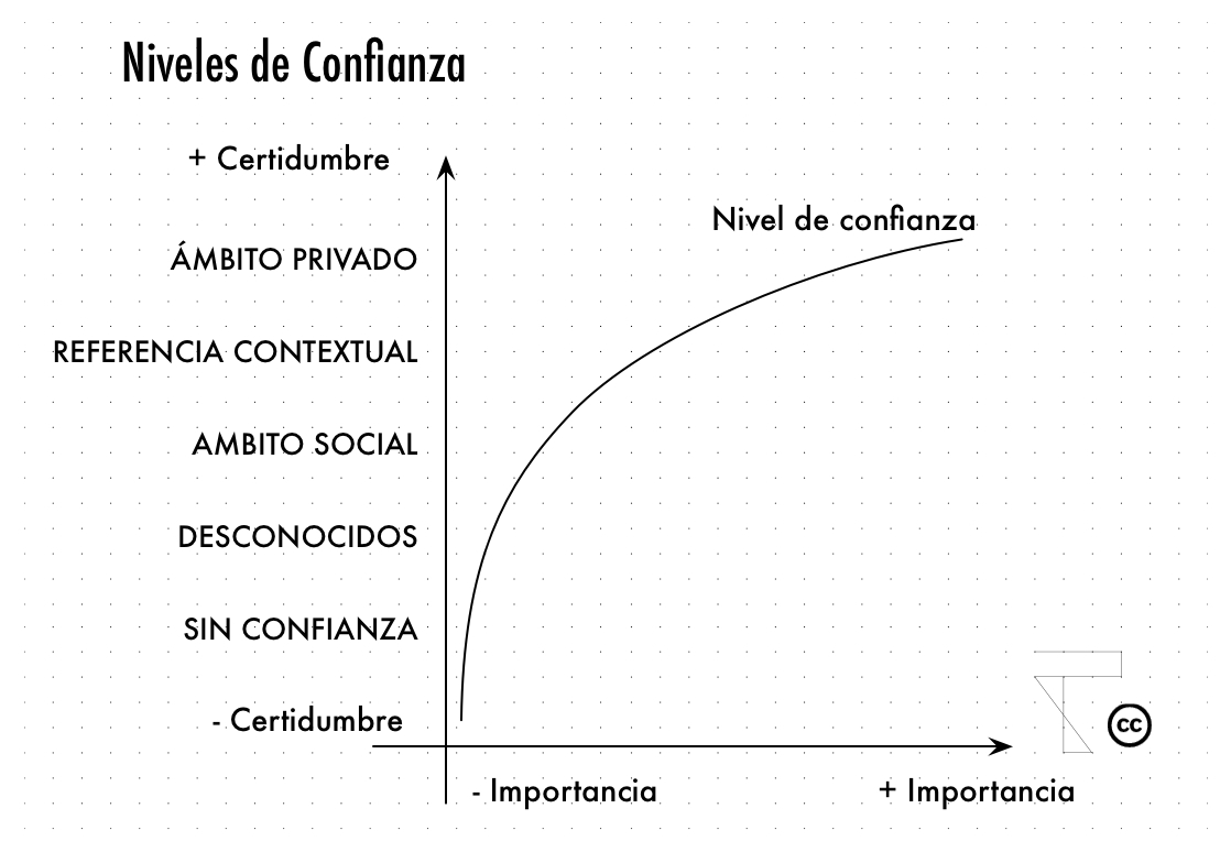 Niveles- Confianza