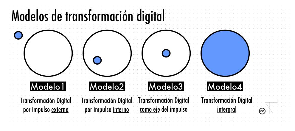 modelos-transformación-digital-2
