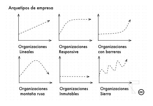 Arquetipos-Empresa