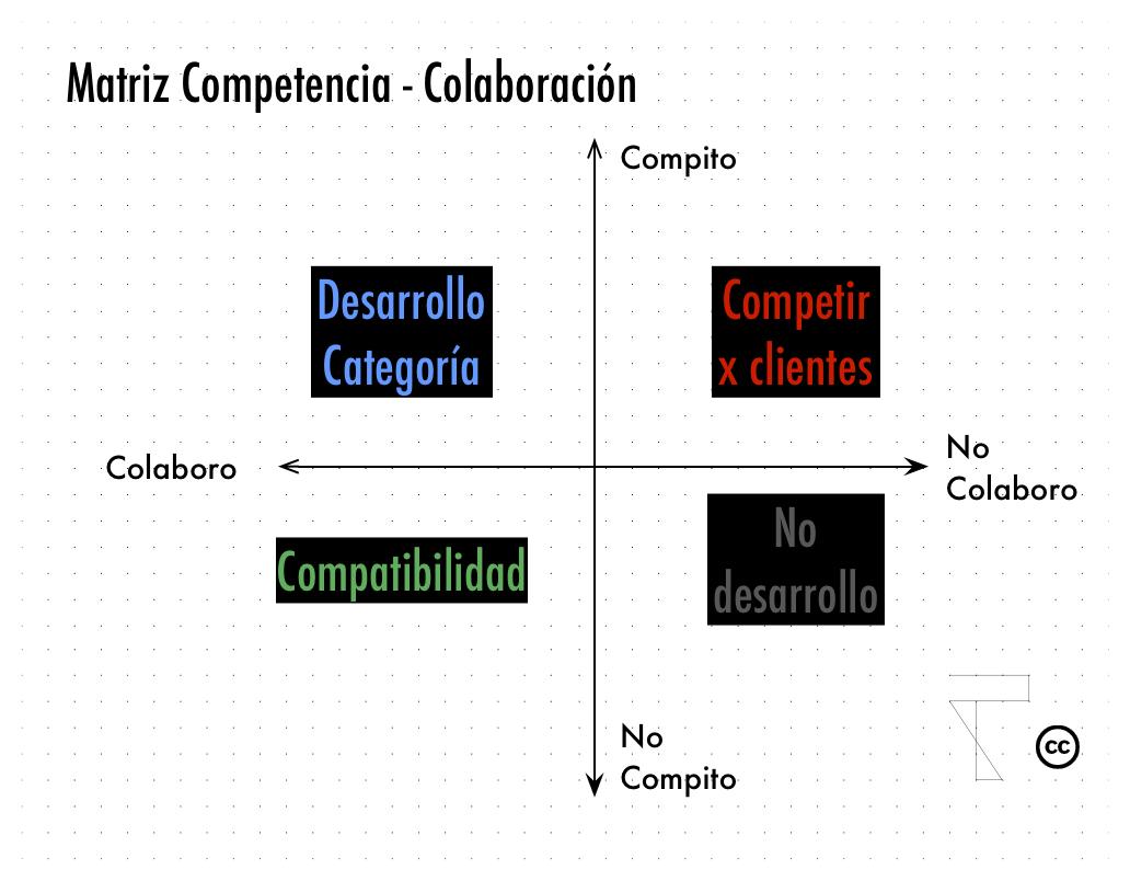 colaboración-competencia2