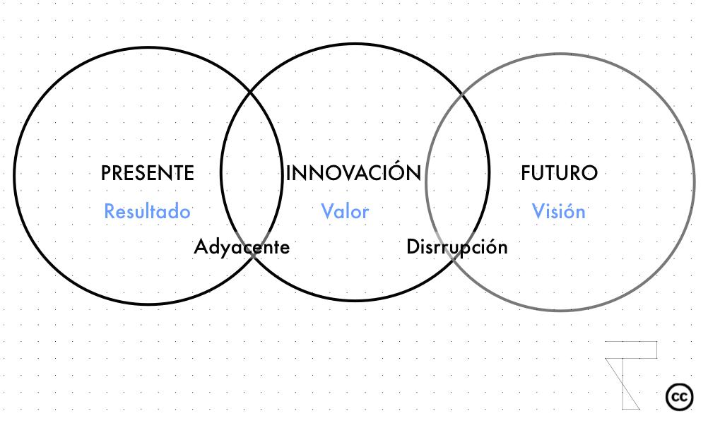 modelo-innovación-futuro3