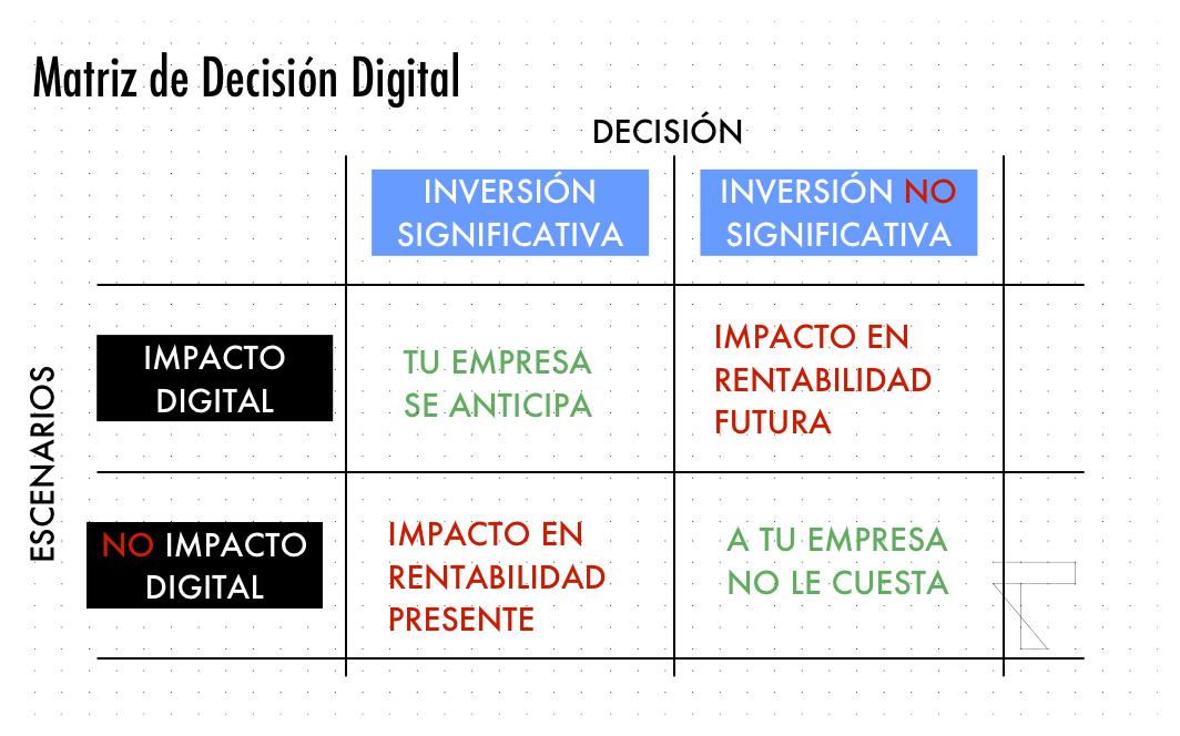 Coste-oportunidad-digital2