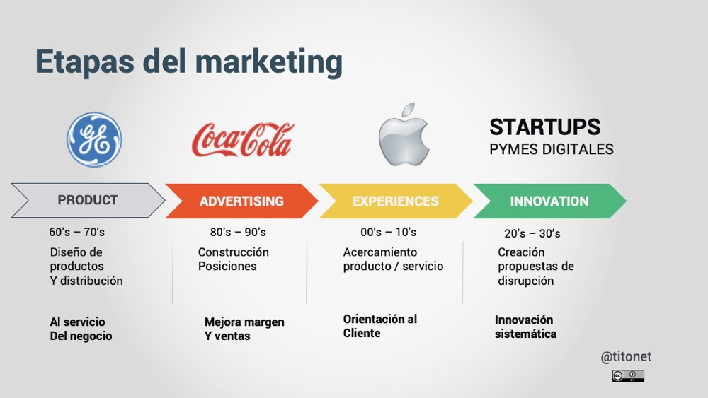 Etapas del marketing