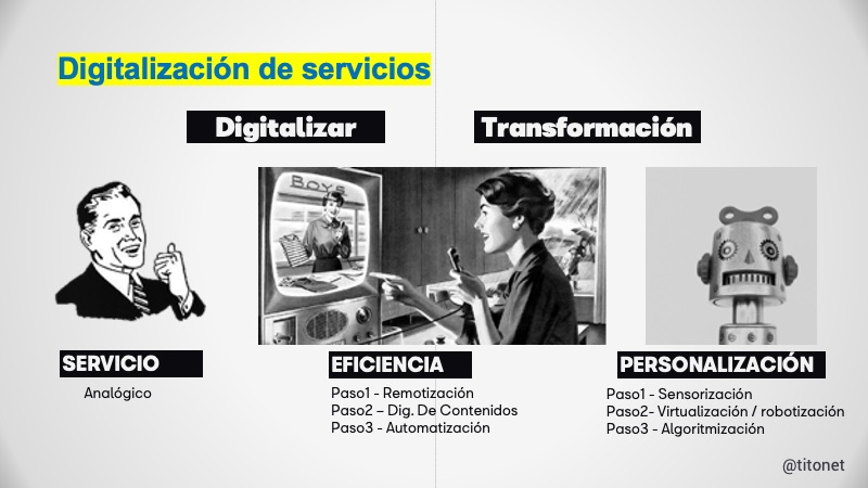 digitalización